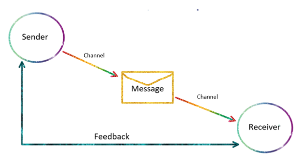 Communication Cycle Diagram