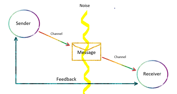 Communication Cycle Barrier Diargam
